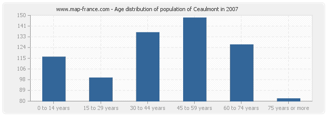 Age distribution of population of Ceaulmont in 2007