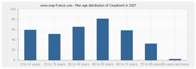 Men age distribution of Ceaulmont in 2007