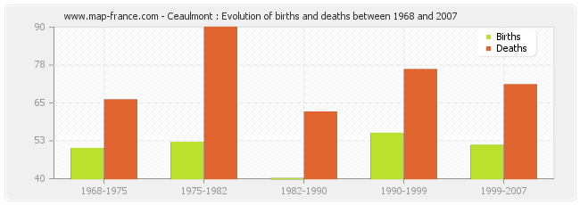 Ceaulmont : Evolution of births and deaths between 1968 and 2007