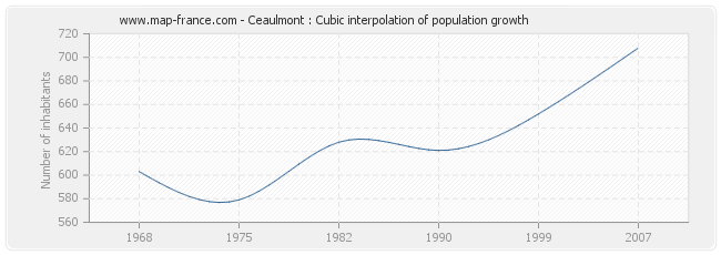 Ceaulmont : Cubic interpolation of population growth