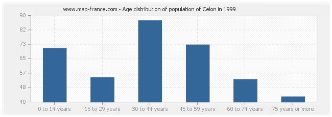 Age distribution of population of Celon in 1999