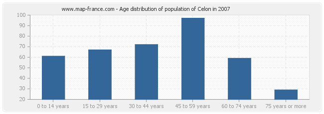 Age distribution of population of Celon in 2007