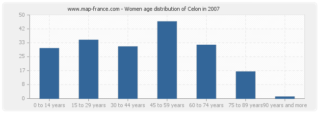 Women age distribution of Celon in 2007