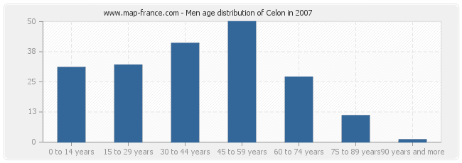 Men age distribution of Celon in 2007