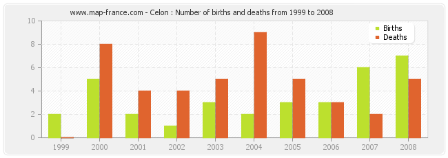 Celon : Number of births and deaths from 1999 to 2008