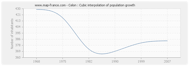 Celon : Cubic interpolation of population growth