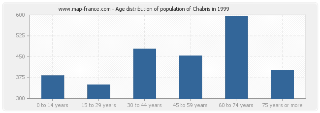 Age distribution of population of Chabris in 1999