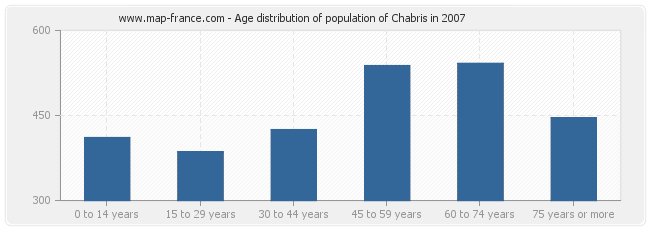 Age distribution of population of Chabris in 2007