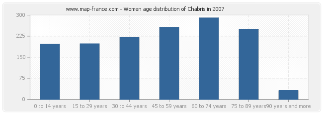Women age distribution of Chabris in 2007