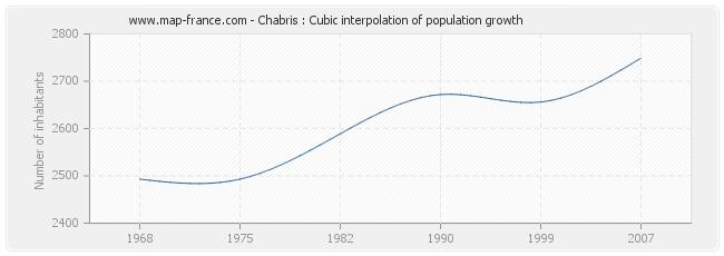 Chabris : Cubic interpolation of population growth