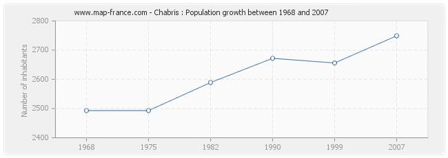 Population Chabris