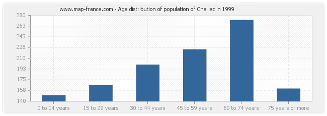 Age distribution of population of Chaillac in 1999