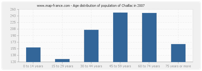 Age distribution of population of Chaillac in 2007