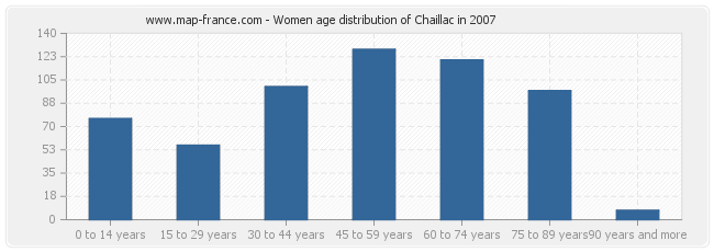 Women age distribution of Chaillac in 2007