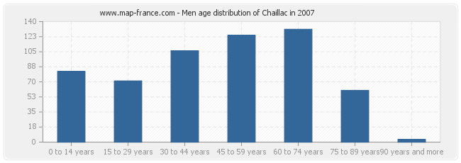 Men age distribution of Chaillac in 2007