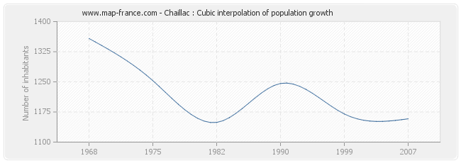 Chaillac : Cubic interpolation of population growth
