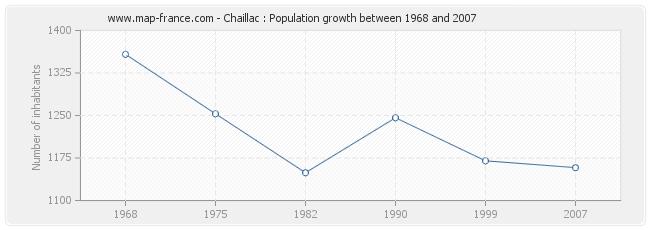Population Chaillac
