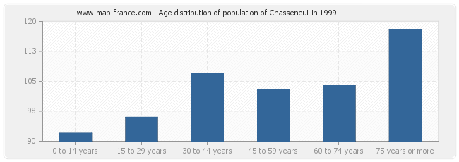 Age distribution of population of Chasseneuil in 1999