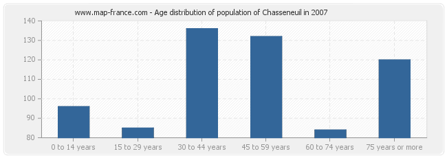 Age distribution of population of Chasseneuil in 2007