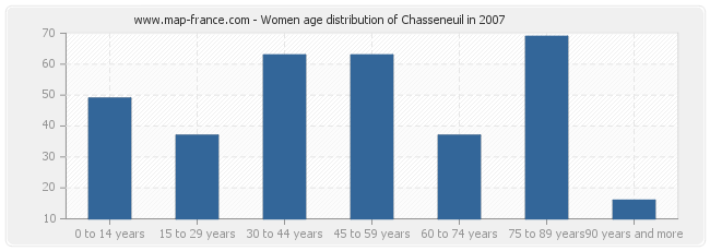 Women age distribution of Chasseneuil in 2007