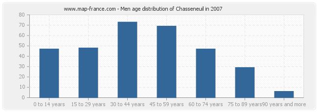 Men age distribution of Chasseneuil in 2007