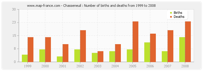 Chasseneuil : Number of births and deaths from 1999 to 2008