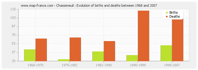 Chasseneuil : Evolution of births and deaths between 1968 and 2007