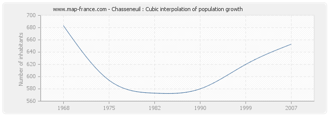 Chasseneuil : Cubic interpolation of population growth