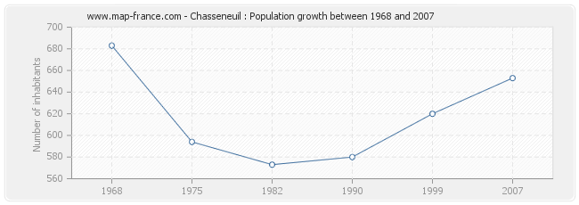 Population Chasseneuil