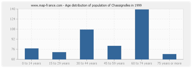 Age distribution of population of Chassignolles in 1999