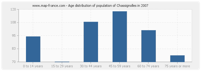 Age distribution of population of Chassignolles in 2007