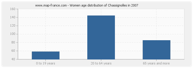 Women age distribution of Chassignolles in 2007