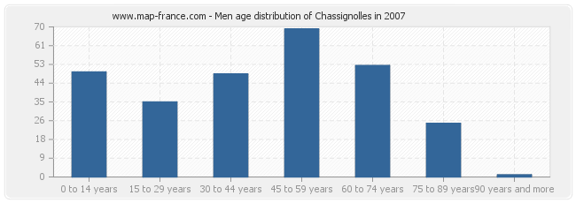 Men age distribution of Chassignolles in 2007