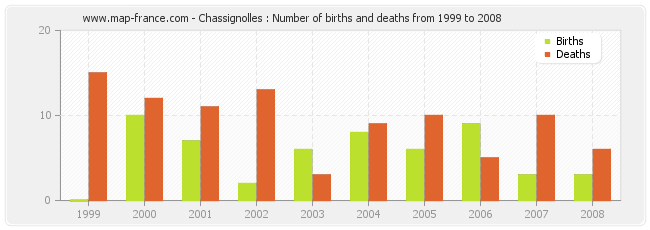 Chassignolles : Number of births and deaths from 1999 to 2008