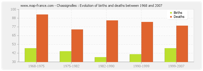 Chassignolles : Evolution of births and deaths between 1968 and 2007