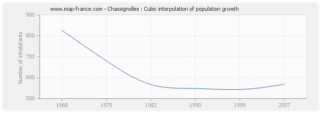 Chassignolles : Cubic interpolation of population growth