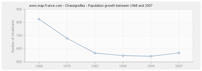 Population Chassignolles