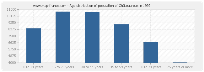 Age distribution of population of Châteauroux in 1999