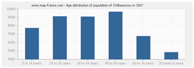 Age distribution of population of Châteauroux in 2007
