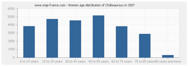 Women age distribution of Châteauroux in 2007