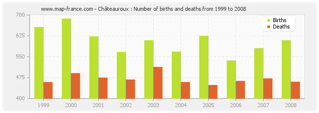 Châteauroux : Number of births and deaths from 1999 to 2008