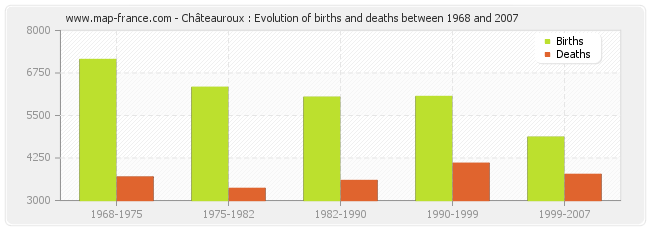 Châteauroux : Evolution of births and deaths between 1968 and 2007