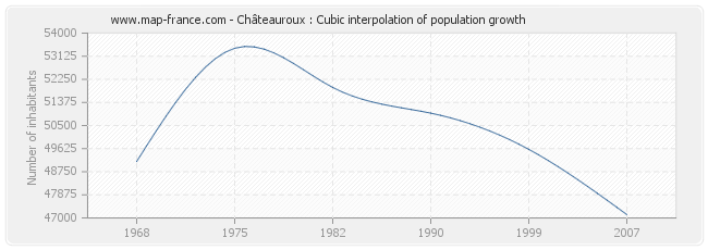 Châteauroux : Cubic interpolation of population growth