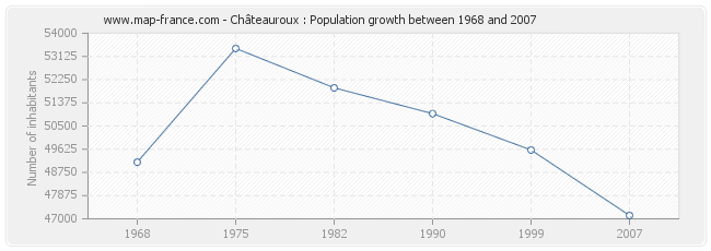 Population Châteauroux