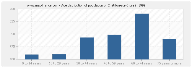 Age distribution of population of Châtillon-sur-Indre in 1999