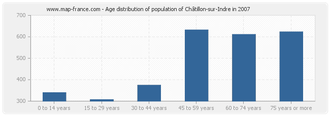 Age distribution of population of Châtillon-sur-Indre in 2007