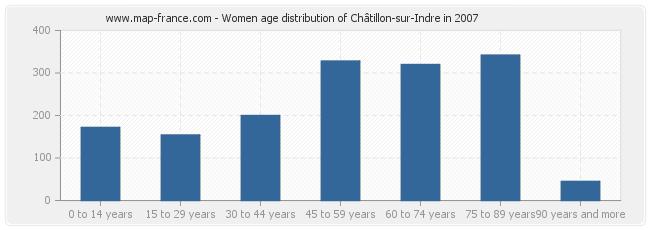 Women age distribution of Châtillon-sur-Indre in 2007