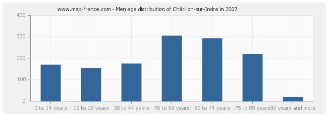 Men age distribution of Châtillon-sur-Indre in 2007