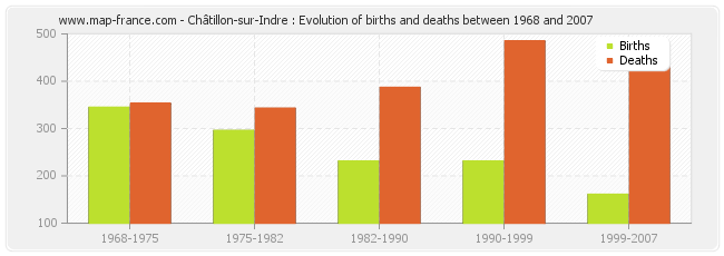 Châtillon-sur-Indre : Evolution of births and deaths between 1968 and 2007