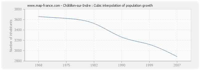 Châtillon-sur-Indre : Cubic interpolation of population growth